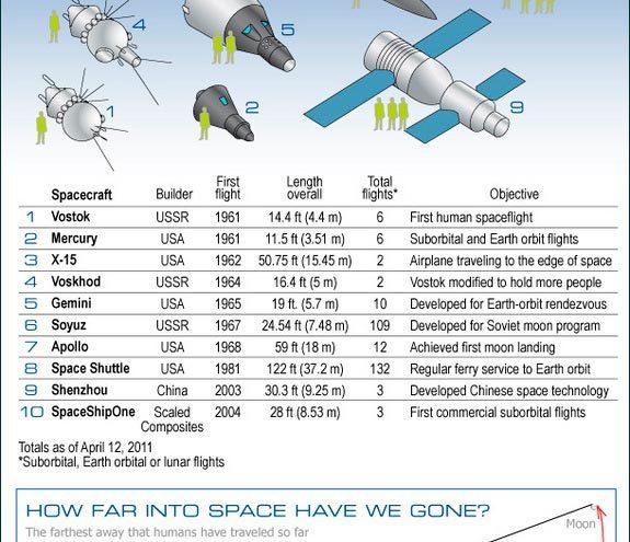 50 años del ser humano en el espacio