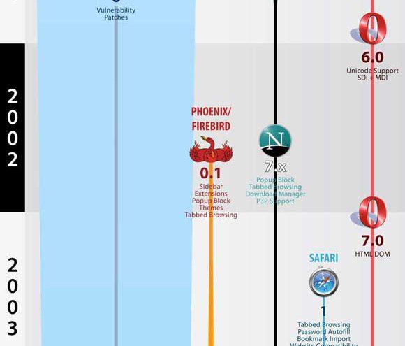 Uso de los navegadores desde 1994 hasta el 2011