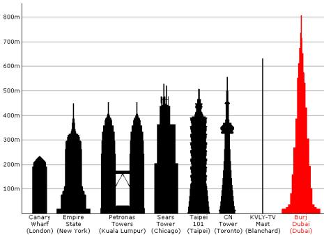 Las estructuras más altas del mundo