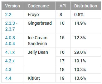 Android 4.4 KitKat alcanza una cuota de mercado del 13,6%