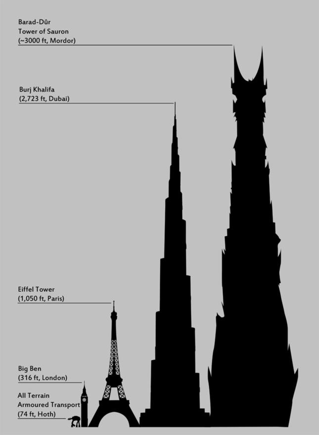 Altura de barad d r en comparaci n con el burj khalifa la for Cuanto mide una cama king size en metros