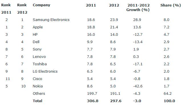 Samsung supera a Apple y se convierte en el mayor comprador mundial de chips