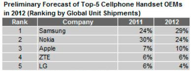 Ventas de móviles durante el 2012