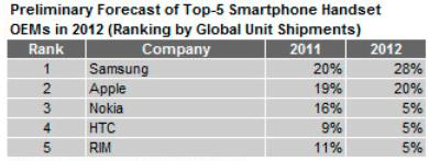 Ventas de smartphones durante el 2012