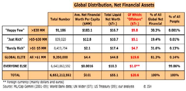 El 0,14% de la población acumula el 81% de la riqueza mundial