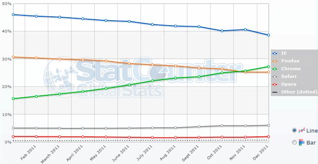 Chrome va a ganar la guerra de los navegadores