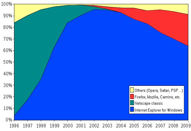 Evolución en el uso de los navegadores