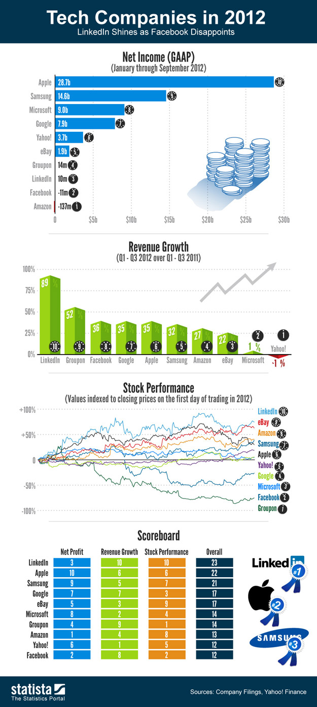 ¿Cuánto han ganado las grandes empresas tecnológicas en el 2012? Una pista: Apple arrasa