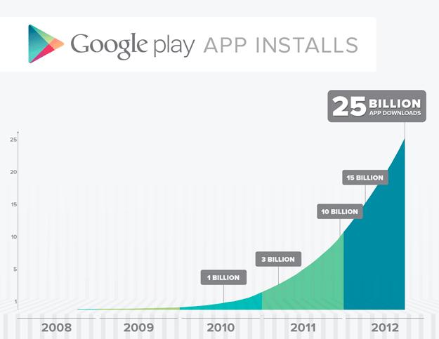 Google Play llega a los 25.000 millones de descargas