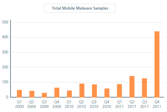 Malware detectado por McAfee en dispositivos móviles