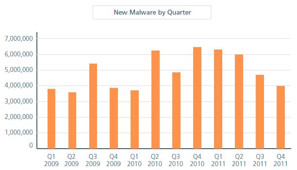Nuevo malware detectado por McAfee trimestre por trimestre