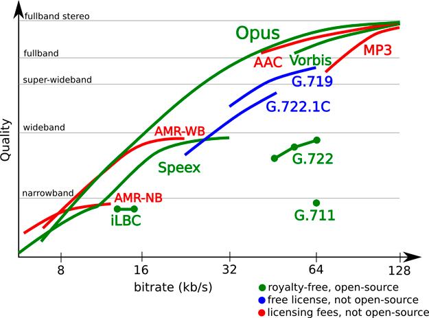Códec de audio Opus en relación a la competencia