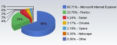 Porcentaje de uso de los navegadores