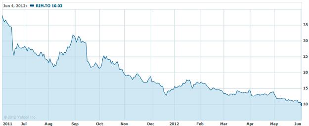 Las acciones de RIM bajan a mínimos de 2003