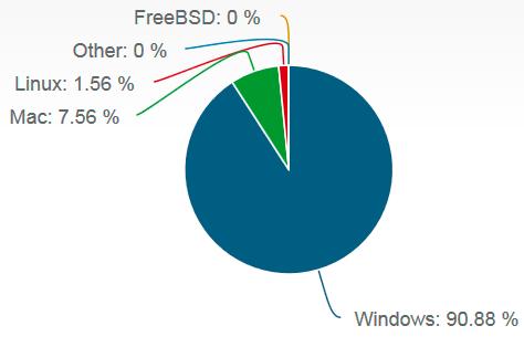 Windows 7 se vende más que Windows 8