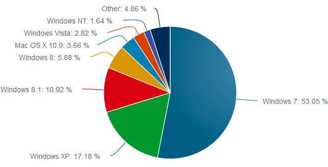 Windows 8.1 experimenta el mayor crecimiento desde su lanzamiento
