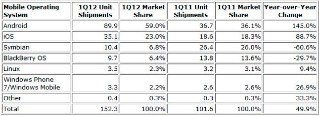 Cuotas de mercado en el sector de los smartphones