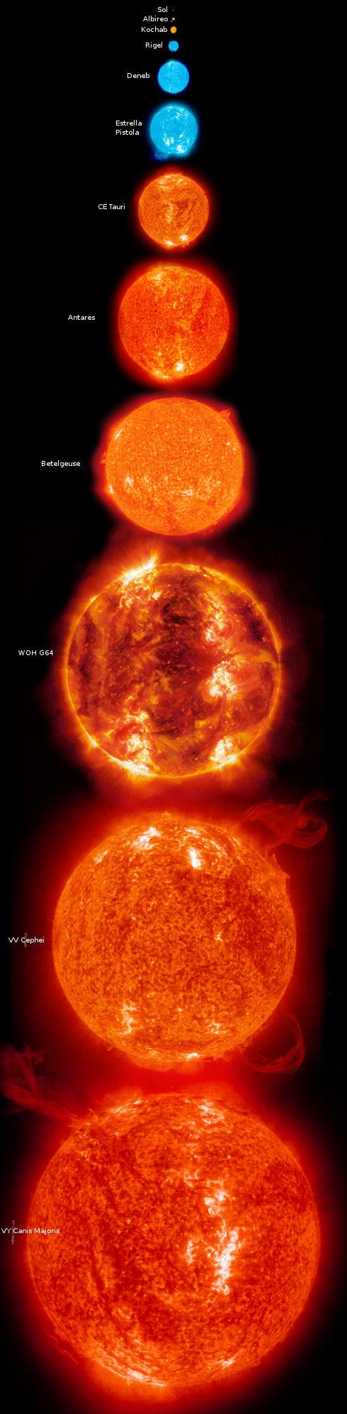 Tamaño del Sol en comparación con las mayores estrellas conocidas