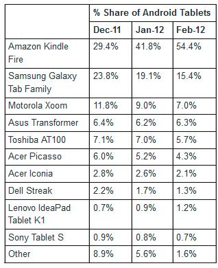 Cuota de mercado de los tablets con Android