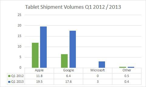 Cuota de mercado en el sector de los tablets