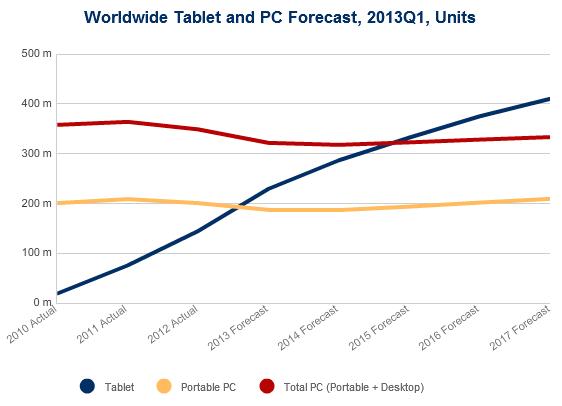 Este año se van a vender más tablets que ordenadores portátiles