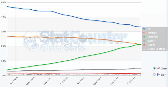 Chrome supera a Firefox y se convierte en el 2º navegador más utilizado