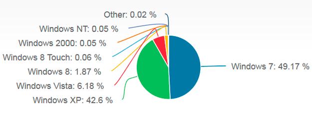 Cuota de mercado de las distintas versiones de Windows