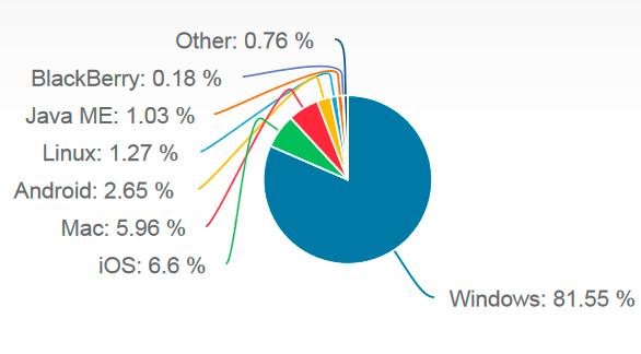 Cuota de mercado de los distintos sistemas operativos