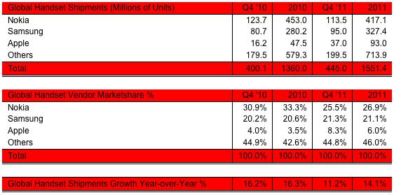 Ventas globales de móviles durante los años 2010 y 2011