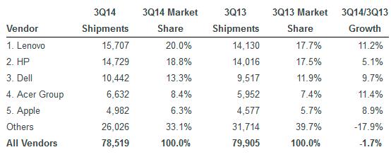 Las ventas mundiales de PC disminuyen un 1,7%