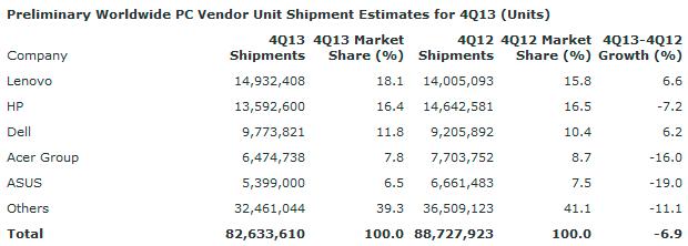 Las ventas de PC han bajado un 10% durante el 2013