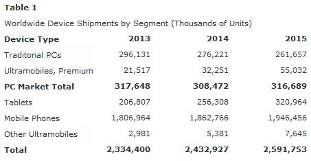 Las ventas de tablets superarán a las de PC el año que viene