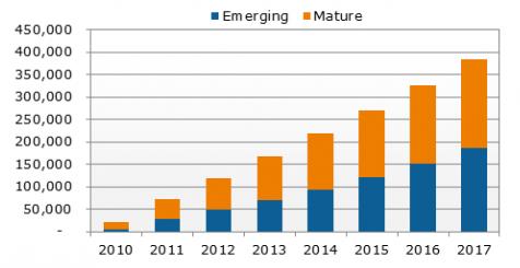 Ventas de tablets hasta el 2017