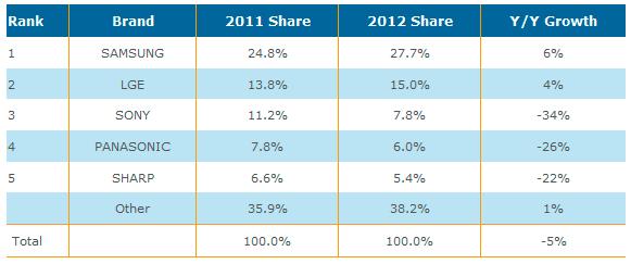 Evolución de las ventas de televisores en el periodo 2011 - 2012