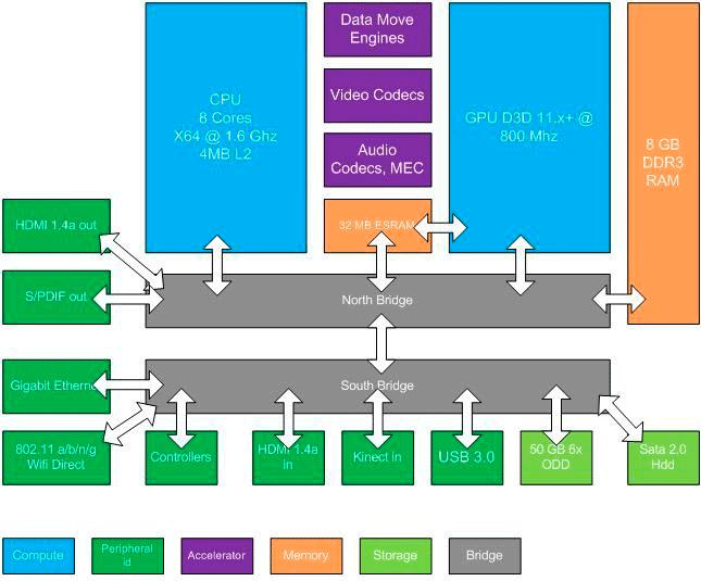 Filtradas las especificaciones de la Xbox 720