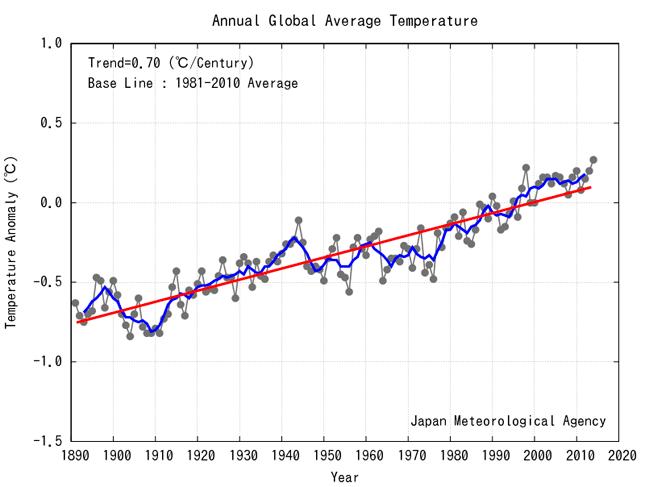 2014 ha sido el año más caluroso desde que se toman registros