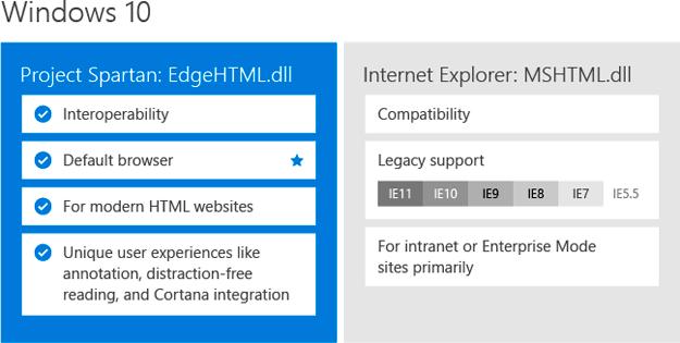 Microsoft anuncia que Project Spartan será el navegador por defecto en Windows 10