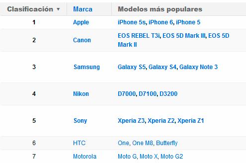 Las cámaras más populares del mundo son el iPhone 5s, iPhone 6 y iPhone 5