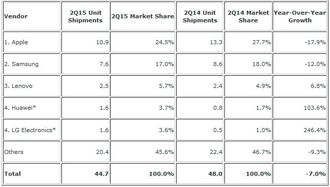Las ventas mundiales de tablets bajan un 7%